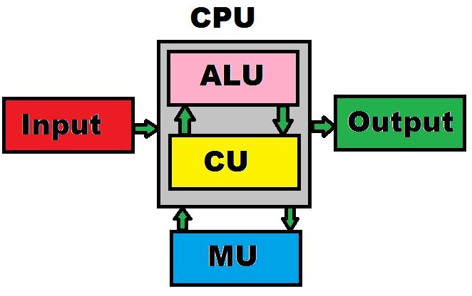 cpu-block-diagram