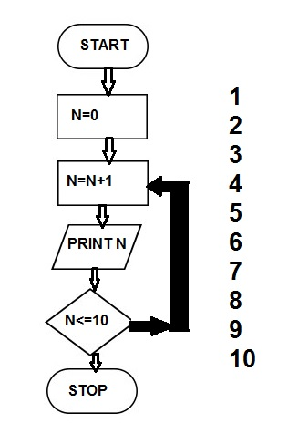 flowchart counting 1 to 10